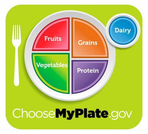 Goodbye Food Pyramid!  Hello Healthy Plate!