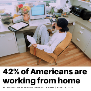42% of Americans are working from home